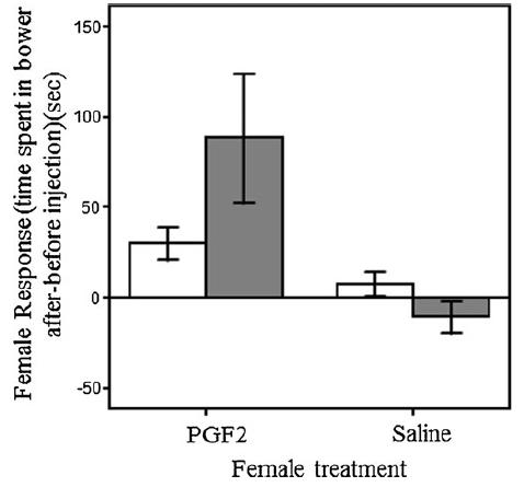 Kidd et al. (2013) Behav Ecol Sociobiol