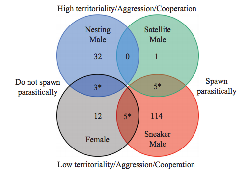 Stiver et al. (2015) Ethology