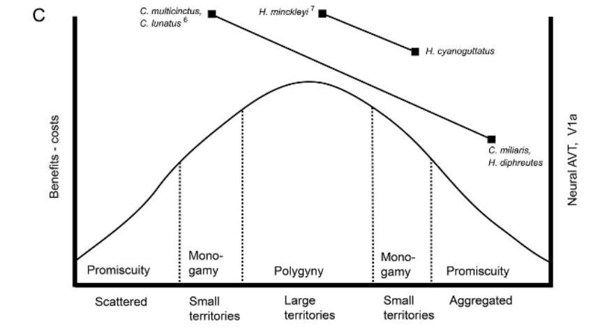 Oldfield et al. (2015) Frontiers in Zoology